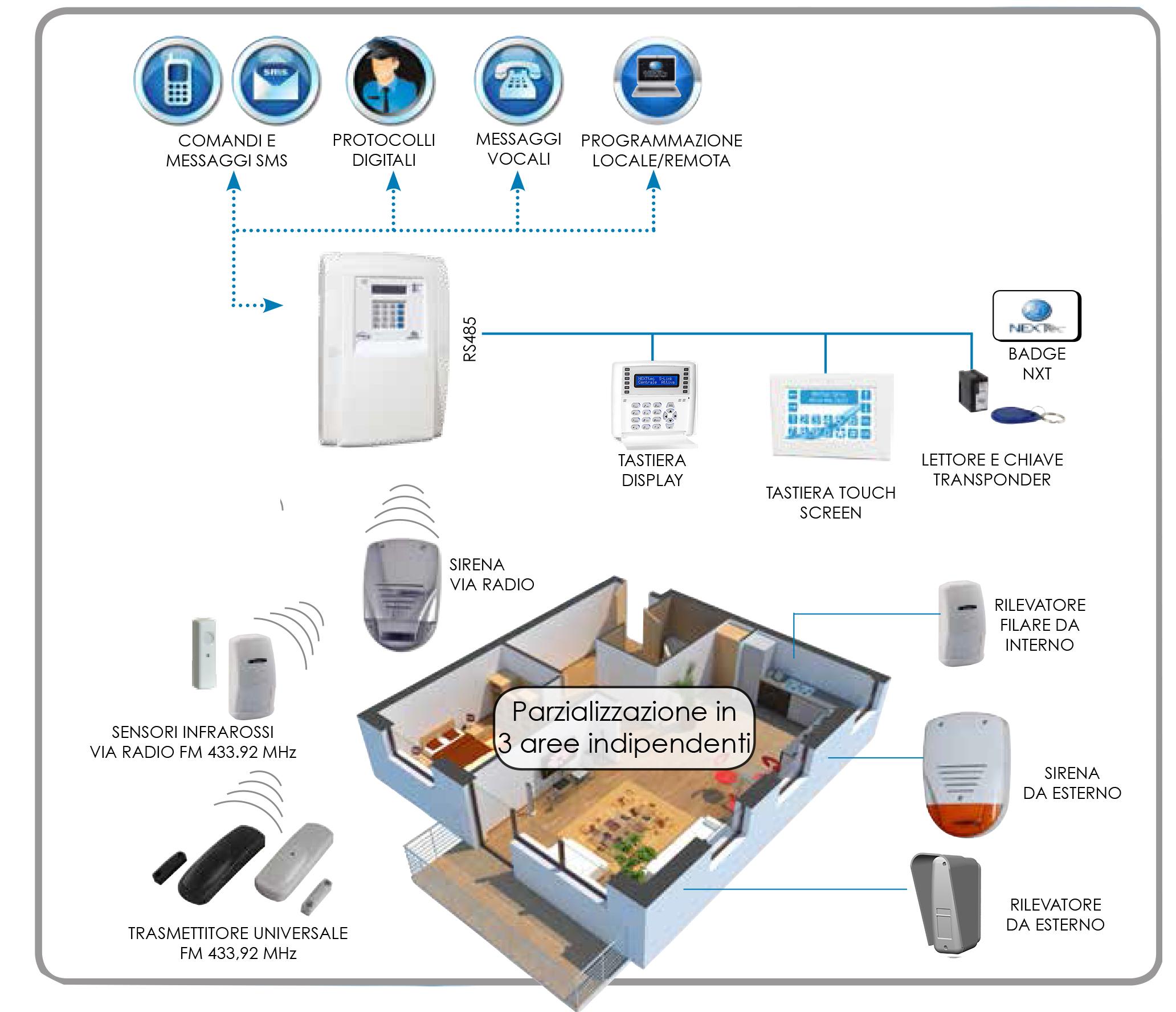 Sistema Filo Radio Easy Nexttec